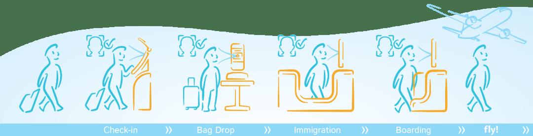 Vision-Box's Happy Flow™Inaugurated at Aruba Airport
