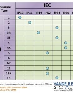 Nema rating chart also mersnoforum rh