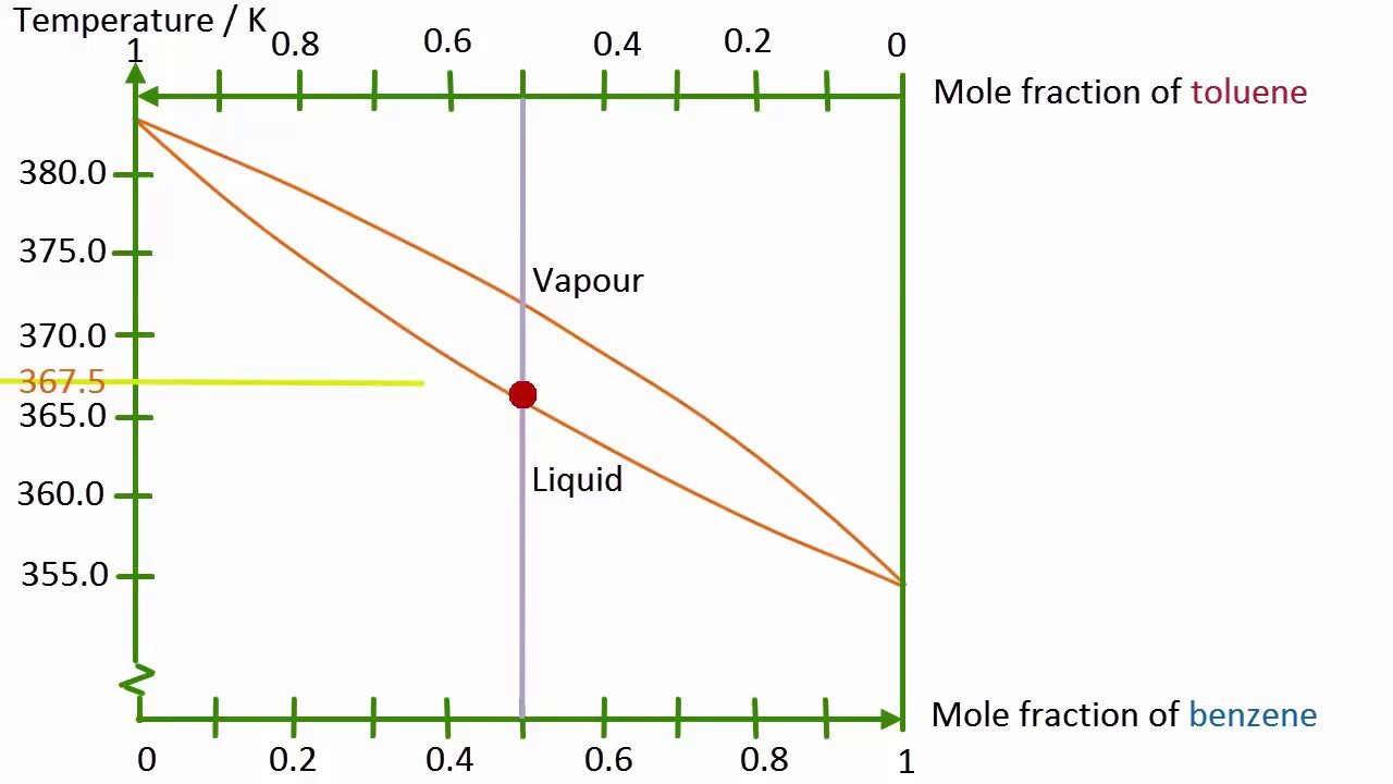hight resolution of binary boiling point diagram of a liquid liquid mixture