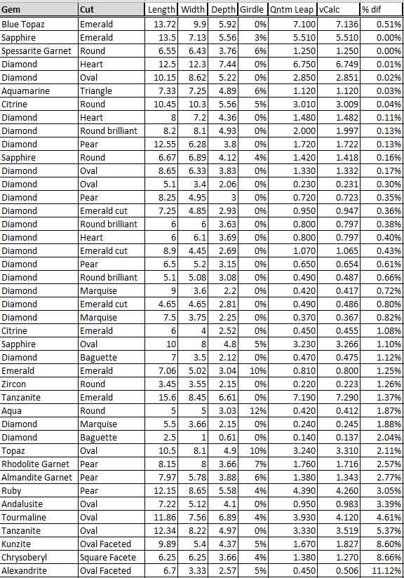 Gemstone Mm To Carat Calculator : gemstone, carat, calculator, Carat, Weight