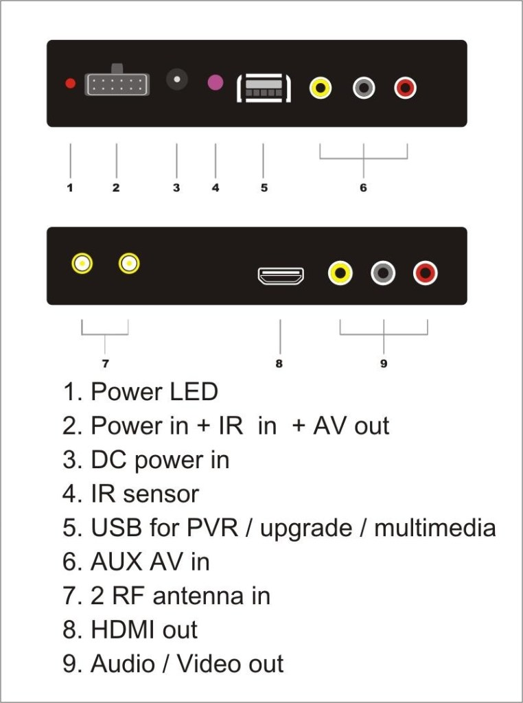 Car DVB-T2 DVB-T High Speed Digital TV Receiver automobile DTV box DVB-T221 9