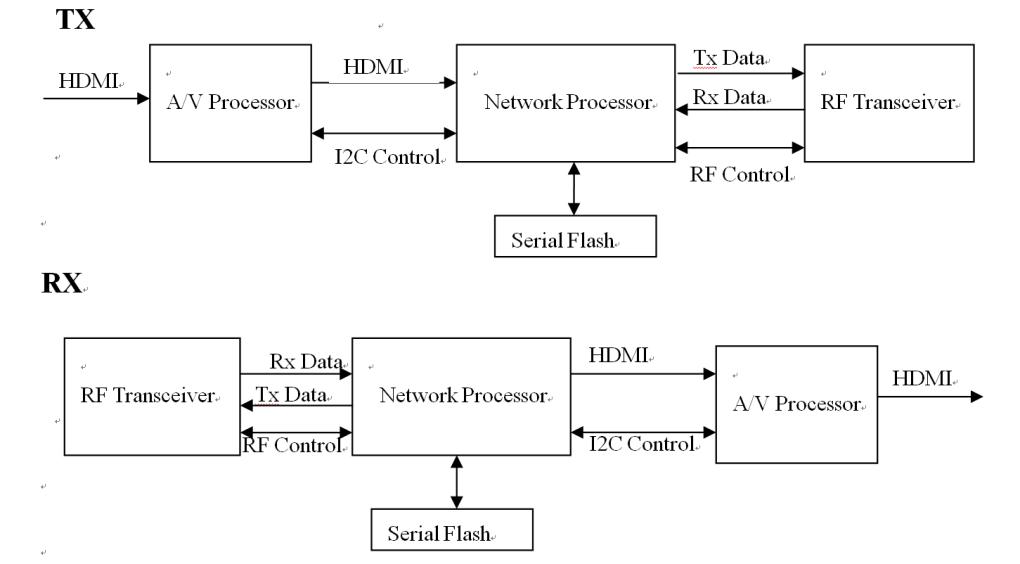 Wireless HDMI how to work