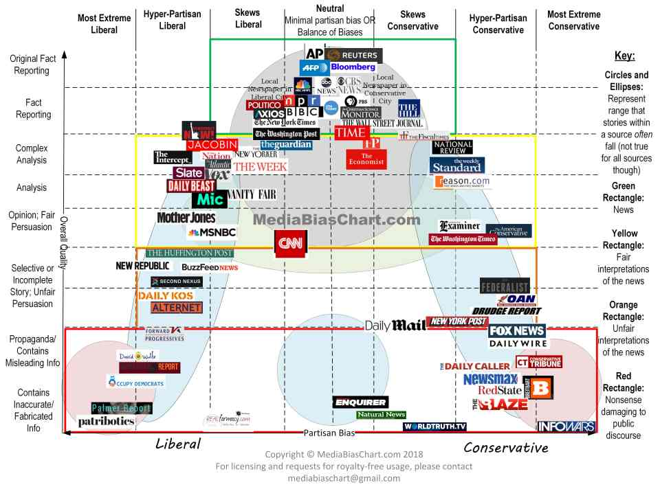 Vanessa Otero's Media Bias chart, placing sources pf news about the United States in a grid as a function of their political orientation and their reliability for reporting truth