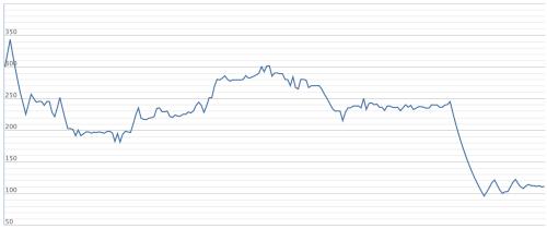 Diễn biến cổ phiếu YEG từ khi niêm yết đến nay. Ảnh: VNDirect