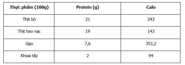 Bảng thành phần protein, calo có trong một số thực phẩm.