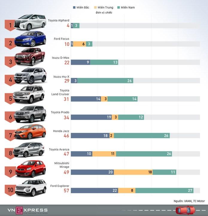 10 ôtô bán chậm nhất tháng 8