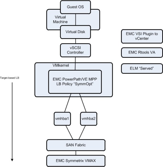 Tech101 – EMC Symmetrix VMAX & PowerPathVE | vcdx133