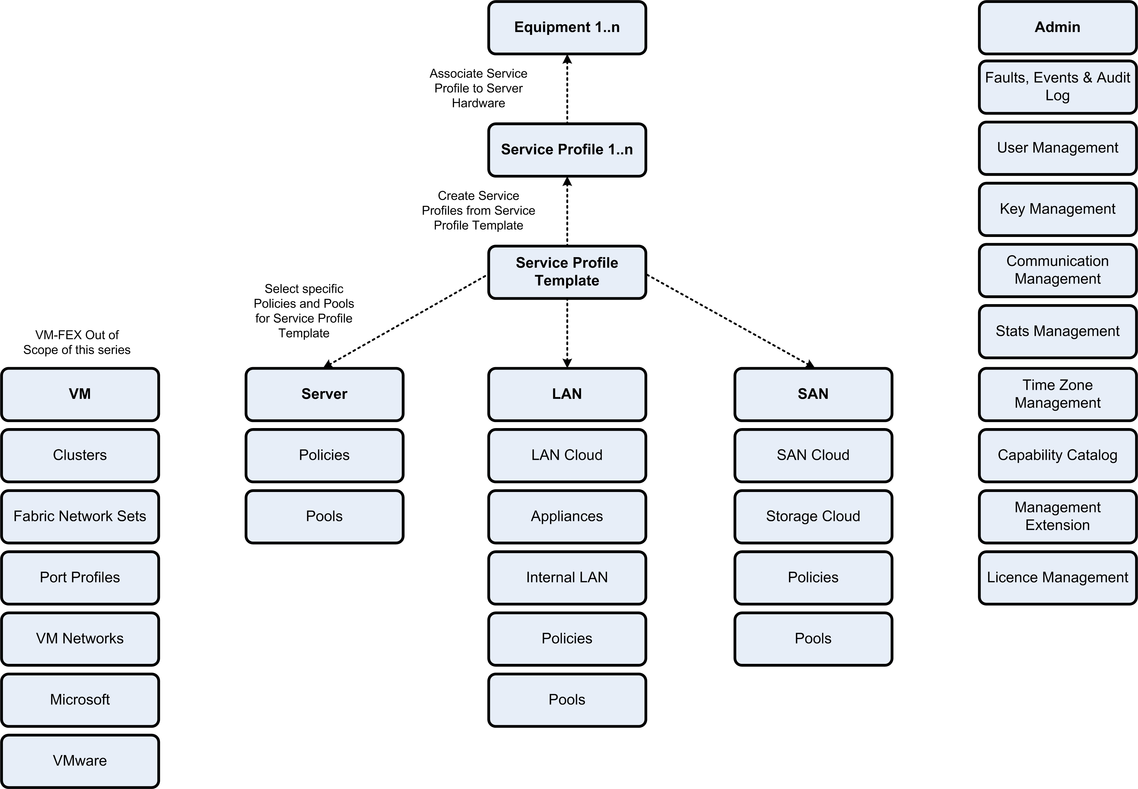 cisco ucs diagram porsche cayenne 955 wiring configuration guide for vsphere  part 1