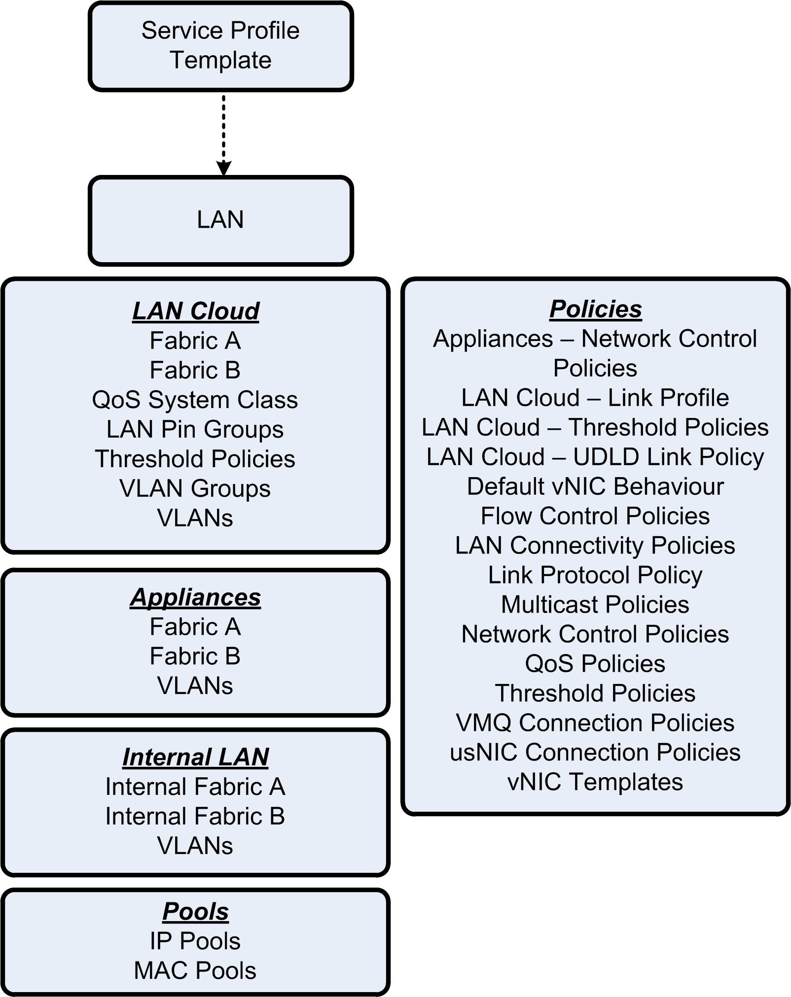 cisco ucs diagram plug wiring configuration guide for vsphere  part 3 lan