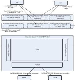 ucs rack cabling rear [ 3445 x 3229 Pixel ]