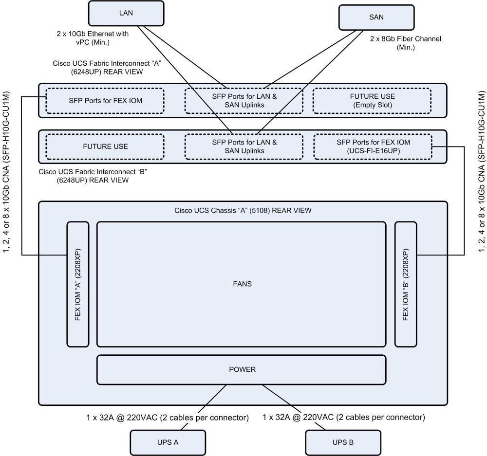medium resolution of ucs rack cabling rear