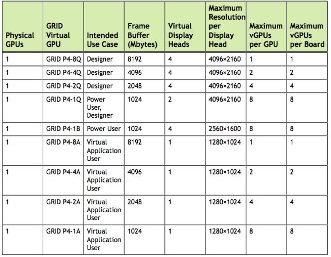 NvidiaP4_Profiles