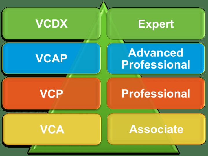VMwareCertifications