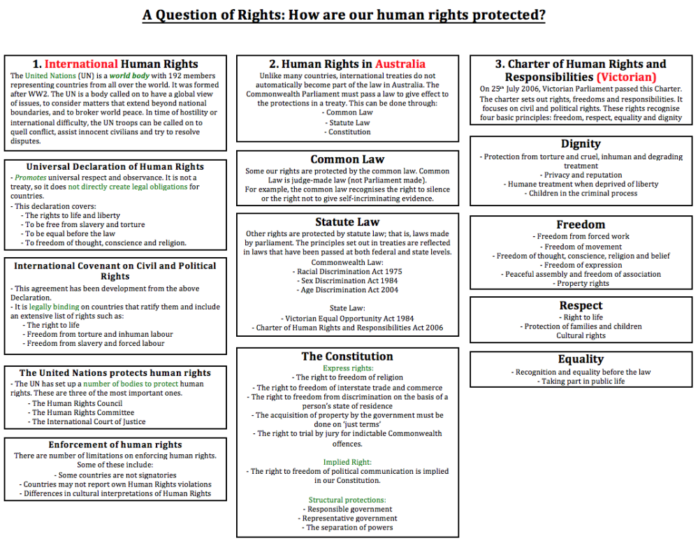 medium resolution of how are these human rights recognised by the international community 2 draw a diagram to illustrate the different ways in which australian law