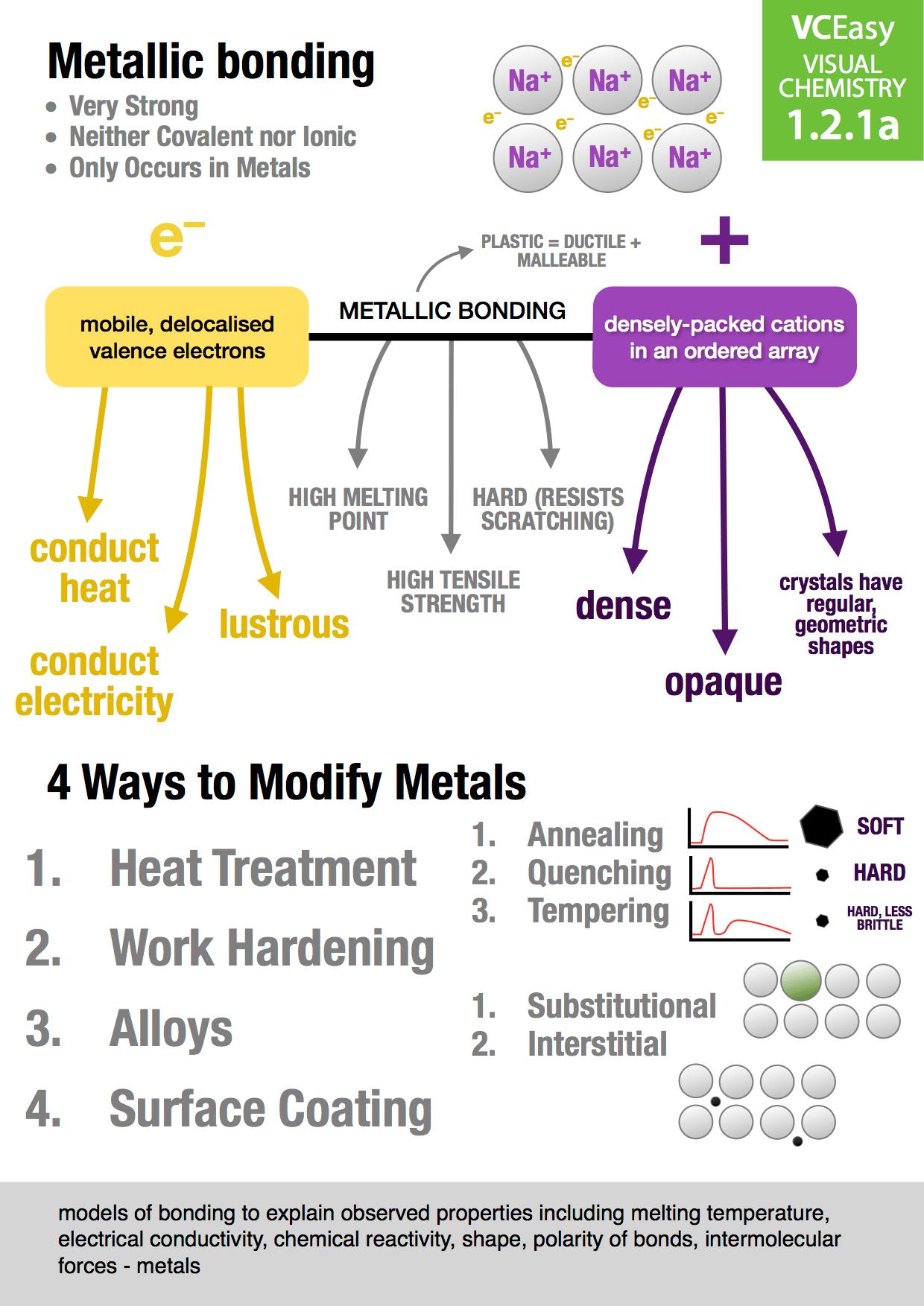 Unit 1 2 1a Metallic Bonding Vceasy