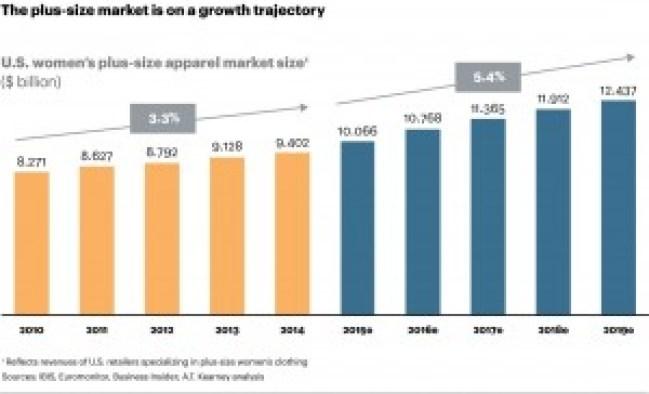 Womens Plus-Size Market