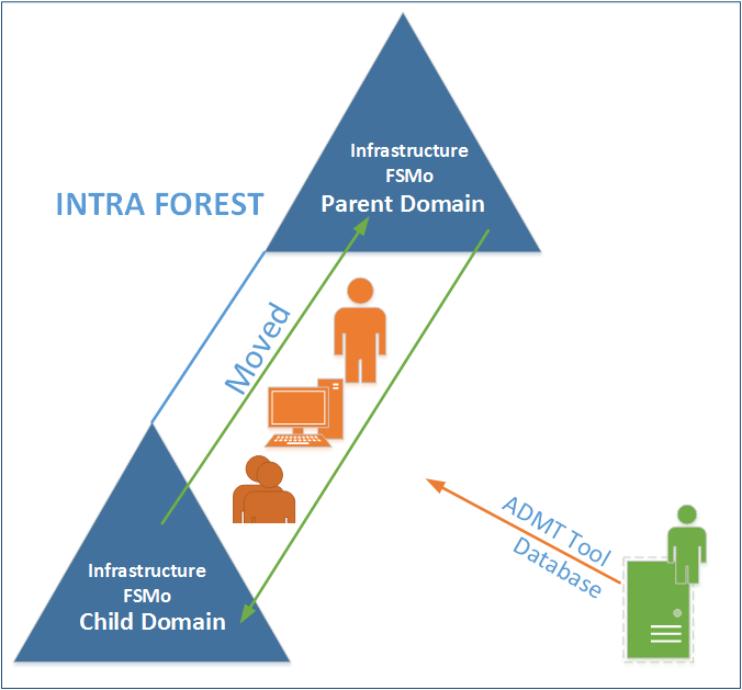 Active Directory Forest Diagram
