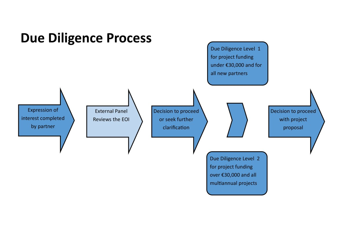 Concept of Due diligence: Meaning, Definition, Levels, Process,  advantages and disadvantages.