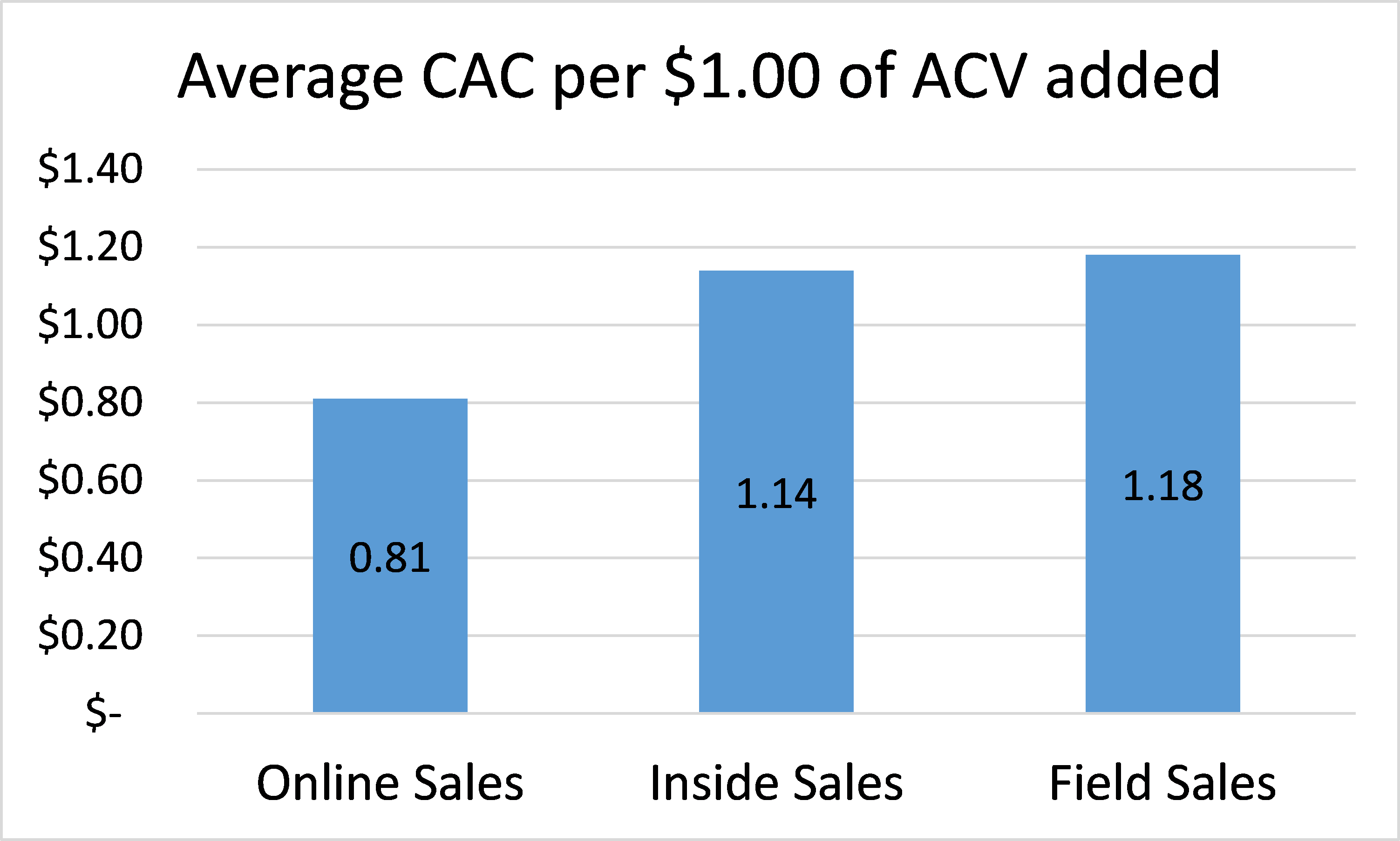 Optimizing the SaaS LTV/CAC ratio – vcwithme