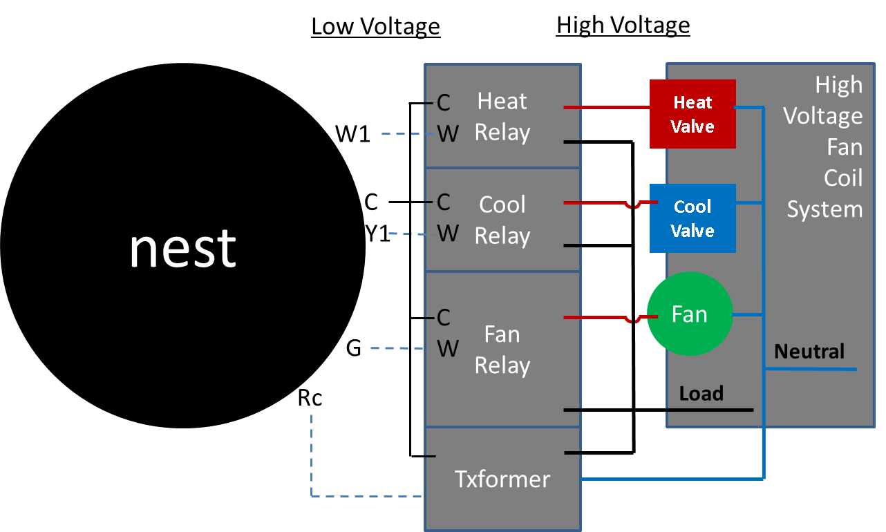 Nest Wiring Diagram Auto Electrical Lennox Furnace Thermostat Hecho