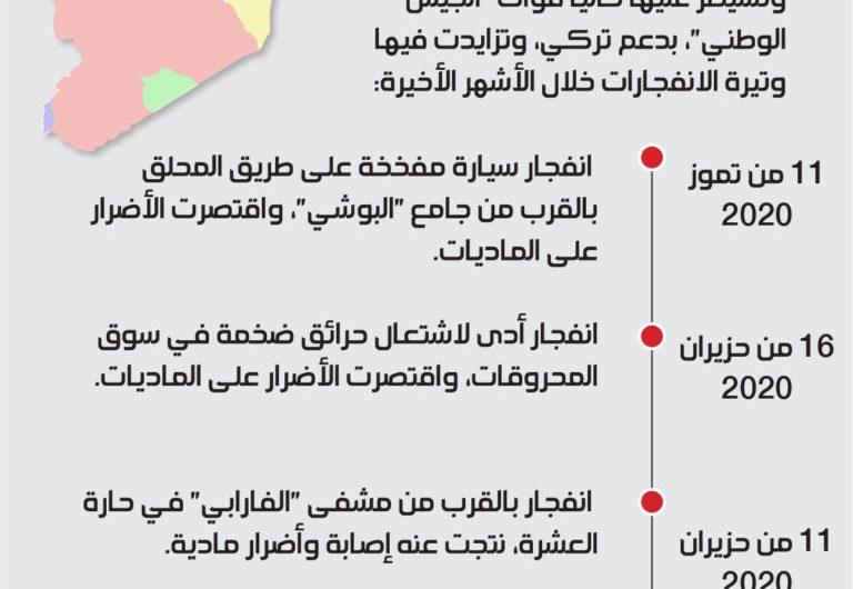 أهالي المدن الخاضعة لتركيا شمال سوريا يحملونها مسؤولية التفجيرات والفلتان الأمني