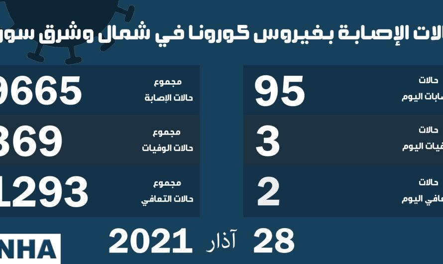 عدد الإصابات يتخطى الـ 10 آلاف …مخاوف من انتشار السلالات المتحورة من كورونا في منطقة الإدارة الذاتية شمال سوريا