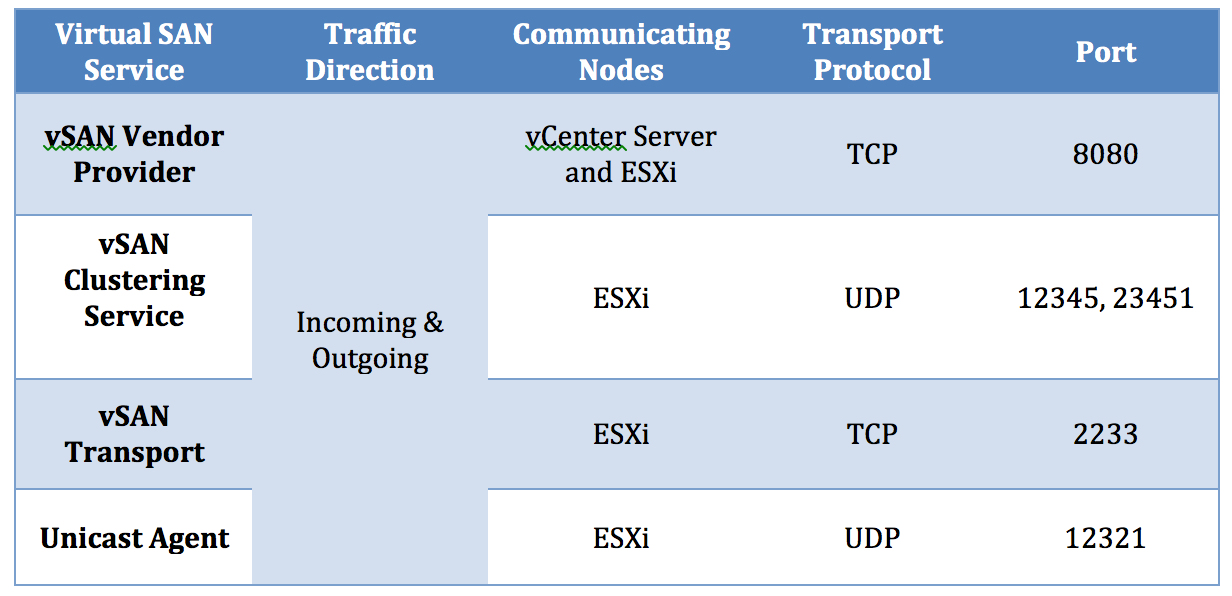 Configuring vSAN Networking   vDestination