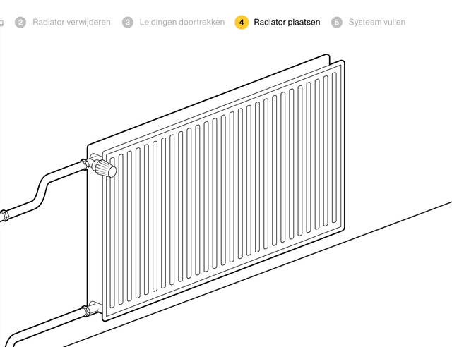 Radiator verwijderen of vervangen  voordemakersnl