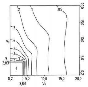 Three-dimensional transfer function of coherent confocal