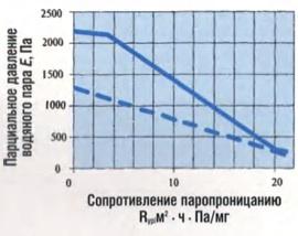 График распределения парциального давления водяного пара в ограждающей конструкции (слева направо - от внутренней поверхности к наружной)