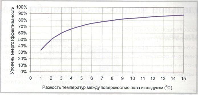Зависимость необходимого уровня энергоэффективности системы обогрева от разности температур