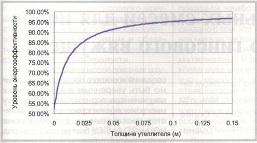 Зависимость уровня энергоэффективности системы обогрева от толщины утеплителя