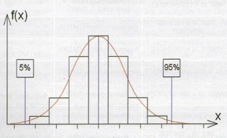 Кривая плотности распределения