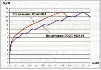 График зависимости «нагрузка-деформация» (материал стены - железобетон - ВЗО, марка анкера - HRD 10x100)