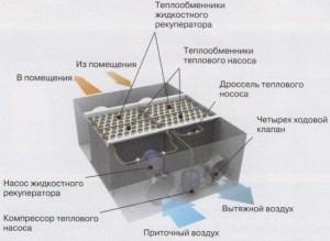 Приточно-вытяжная установка с двухступенчатой утилизацией тепла вытяжного воздуха