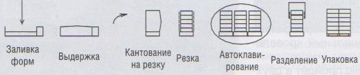 Схема процесса производства по системе Итонг