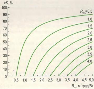 Зависимость относительных теплопотерь хК от приведенного сопротивления теплопередаче Rпр для разных начальных значений сопротивления теплопередаче