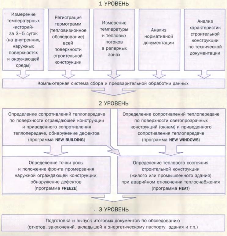 Структурная схема комплексного тепловизионного контроля зданий и строительных конструкций (в летний и зимний периоды)