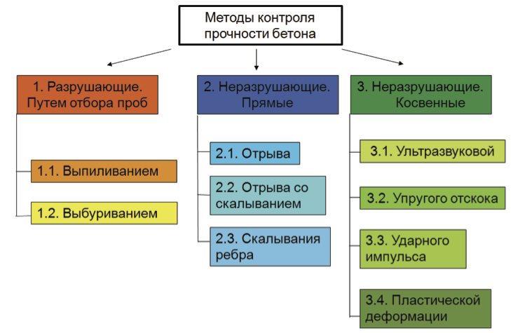 Классификация методов контроля прочности бетона