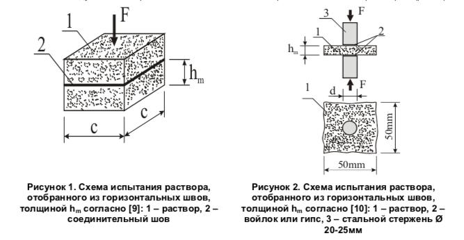 Строительный раствор как определить прочность краснокамский бетон