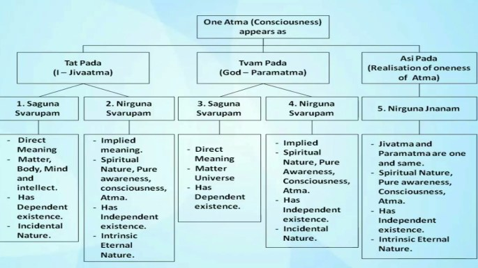 Gita - Pada relationship diagram