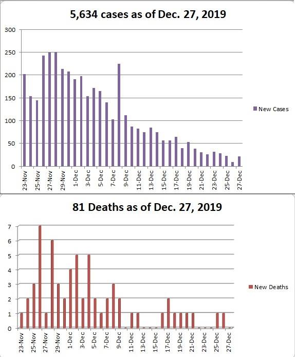 Vývoj nových prípadov a úmrtí.
