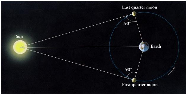 Pravouhlý trojuholník Zem-Mesiac-Slnko.