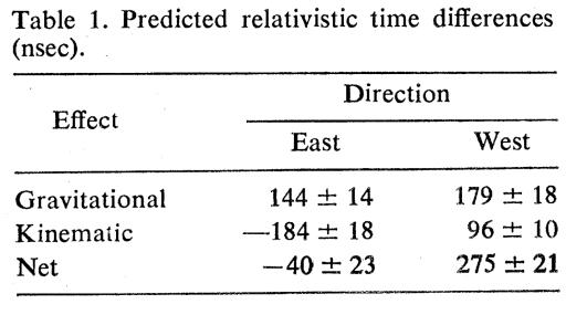 Výsledky pokusu publikované v Science.