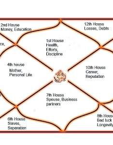 Characteristics of twelve house in astrology also the houses zodiac horoscope rh vedicastrozone