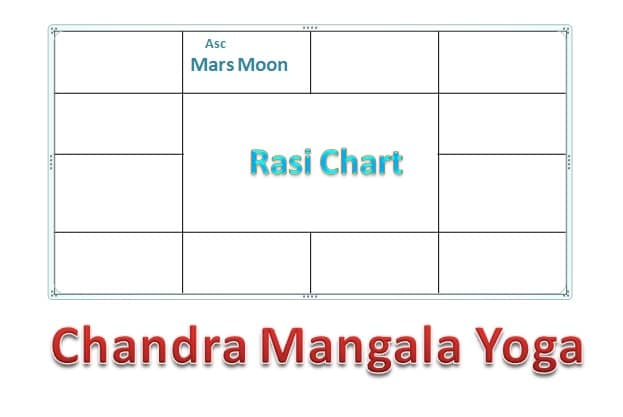 Chandra Mangla Yoga and Effects - Vedic Astro Zone
