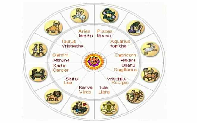 Lucky Numbers Vedic Astrology