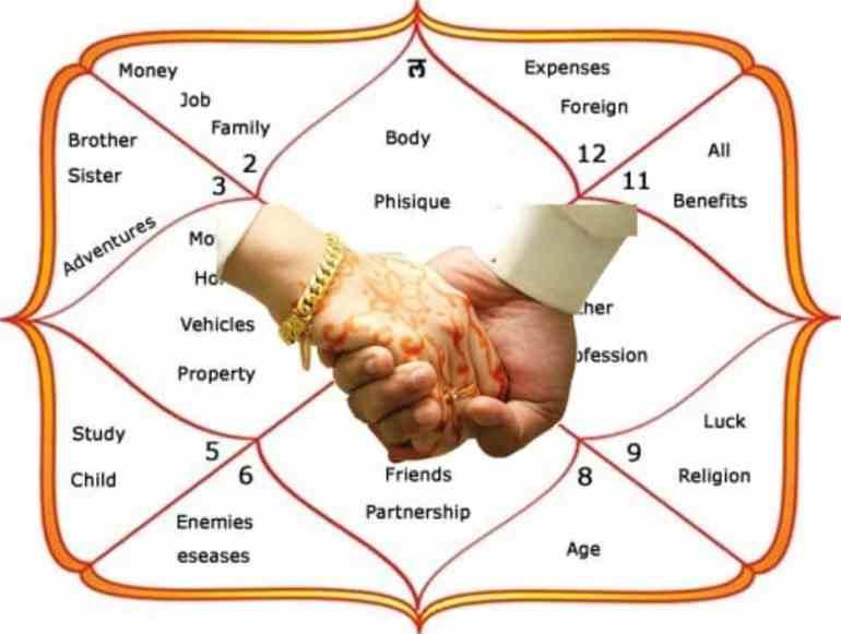Kundali Milan - Horoscope Matchmaking