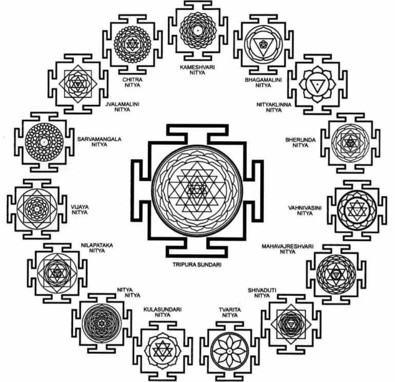 Types of Yantras