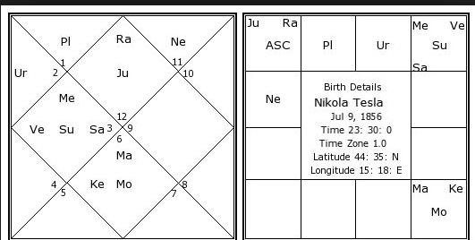 How To Strengthen Mercury Vedic Astrology